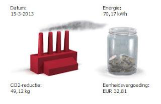 CO2 besparing door zonnepanelen HuisTamminga