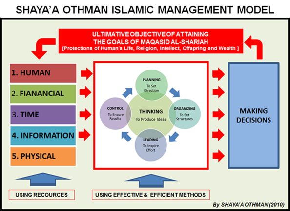 islamic management and conventional management The main difference between islamic and conventional finance is the treatment of risk, and how risk is shared in this step we examine what these differences can.
