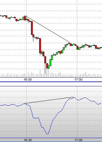 Opzioni binarie seguendo gli altri trader