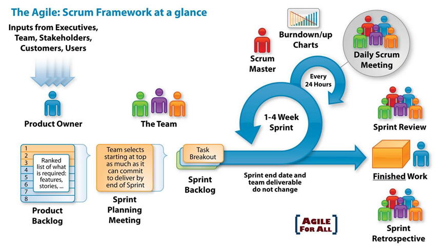 Sdlc models methodologies frequently asked questions scrum is based on three pillars ccuart Gallery