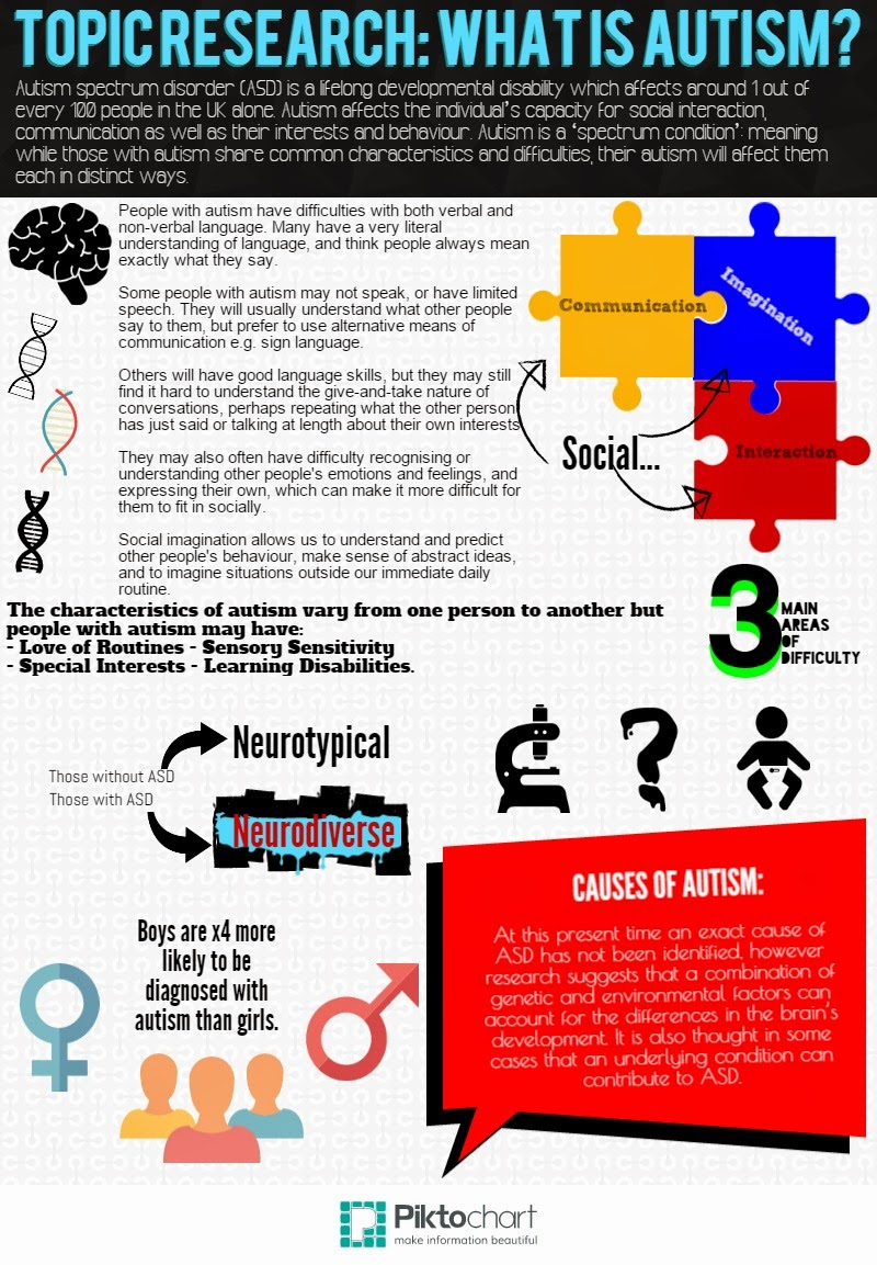 characteristics of autism Many individuals with pws have behaviors and tendencies that are like those seen in autism spectrum disorders (asd.