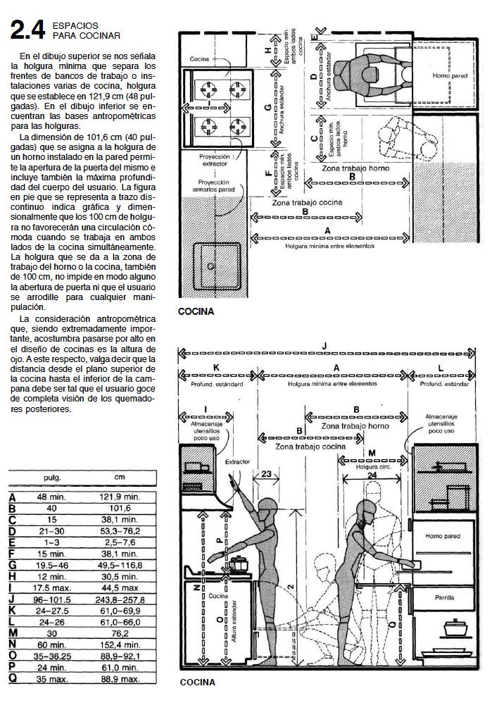 La cocina y sus dimensiones interior design i - Dimensiones muebles cocina ...