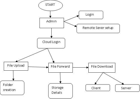 thesis on database encryption
