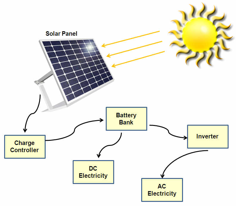 solar components how to mount a solar panel 7 steps relemech