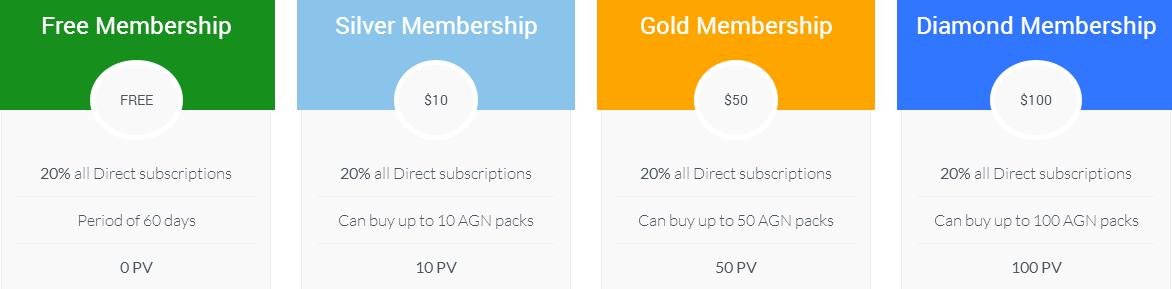 prima prova di pagamento da Argent Global Network - membership