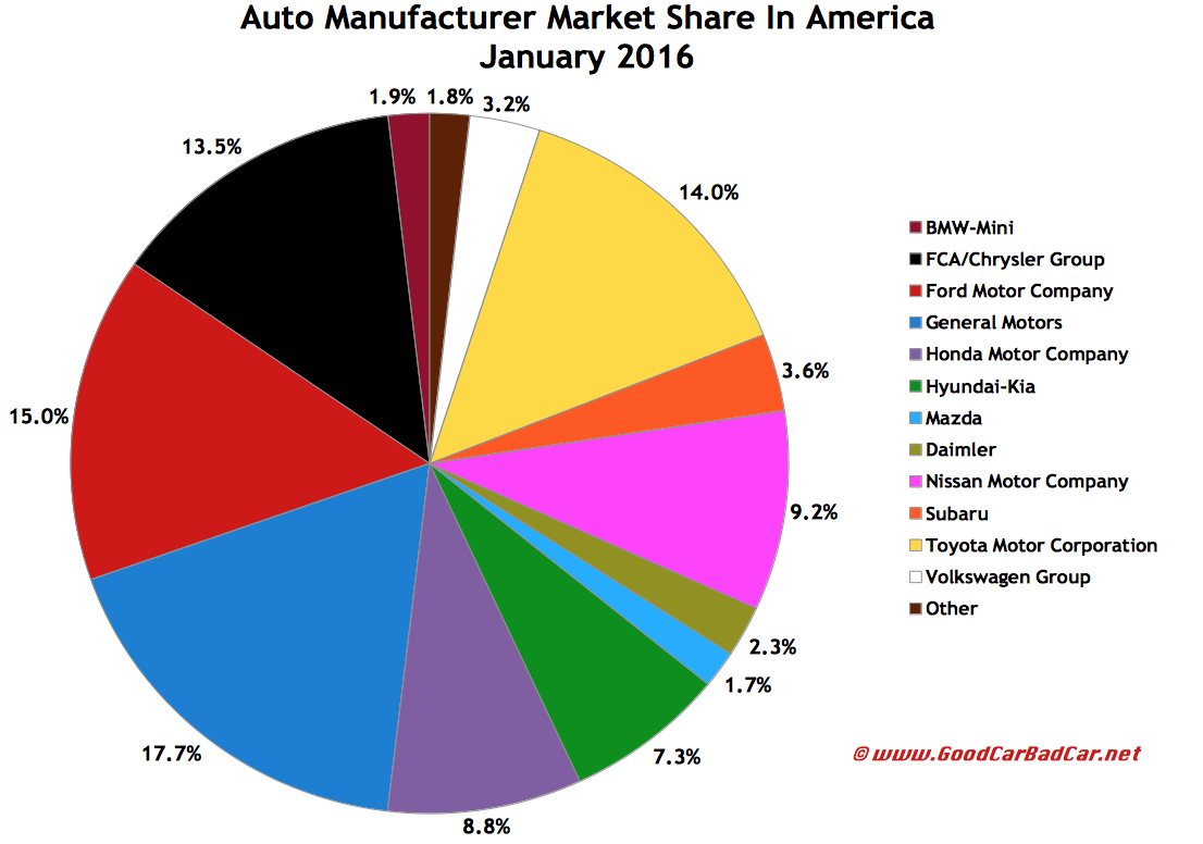 What Brands Does Volkswagen Own >> USA Auto Sales Brand Rankings - January 2016