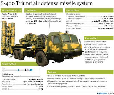 La Russia schiera i missili S-400 in Siria, cosa sono e come funzionano