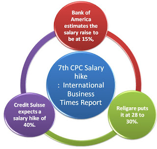 7th+cpc+salary+hike+ibt+report