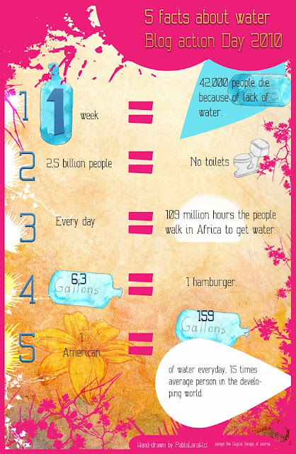 Five facts about water,Blog Action Day 2010,Pablo Lara H, Infographic,pablolarah
