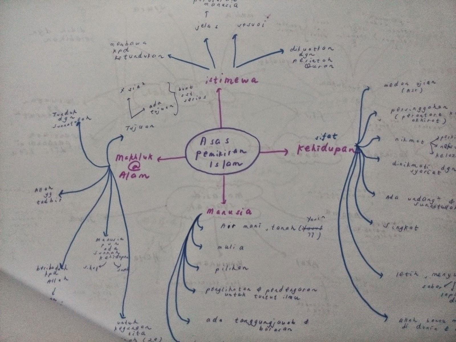 Blog farid majid 2015 peta minda pendidikan al quran yang aku buat beberapa hari sebelum final 3 ccuart Images