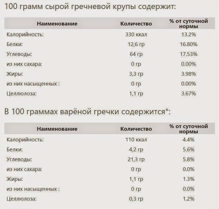 Вареная гречка калорийность на 100 граммов