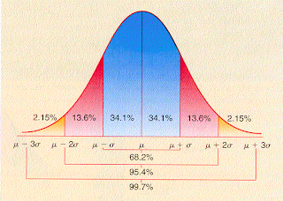Gaussian Bell-Curve Probability Distribution