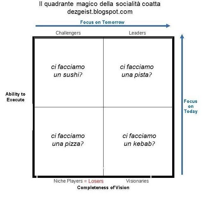 Quadrante magico della socialità coatta - by dezgeist.blogspot.com