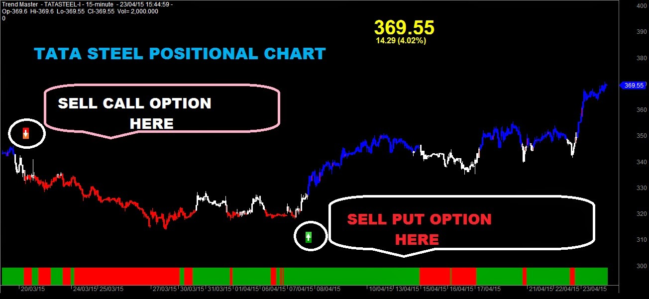 Positional stock options