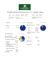 Franklin CA Tax-Free Income fund holding