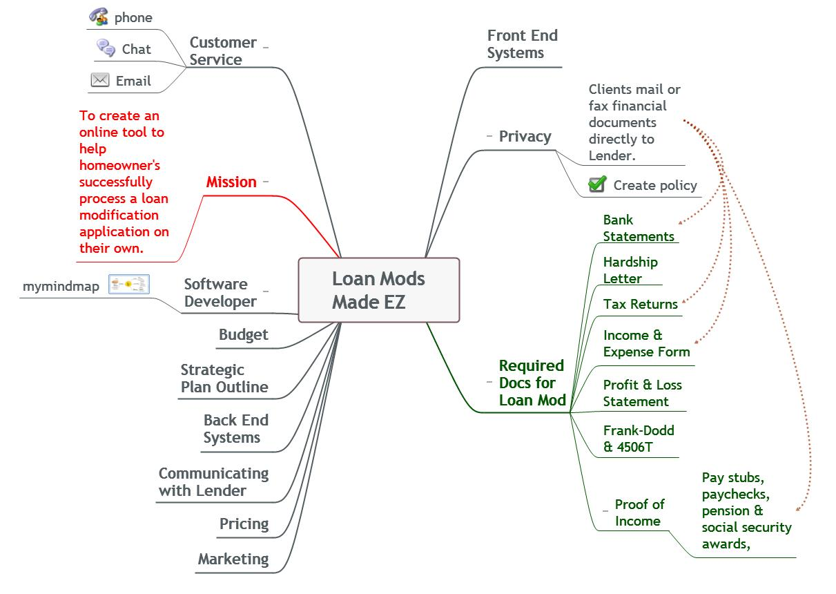 as you can see from the loan mods made ez icon i created connecting branches of elements of what i believed to be necessary to move the project forward - Mind Map Online Tool