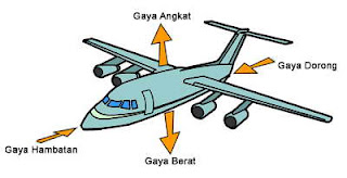 Fisika Menjawab: Mengapa Pesawat Bisa Terbang?
