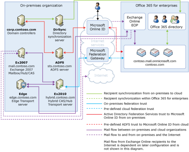 Below is an overview of how hybrid configurations with Office 365 fit ...