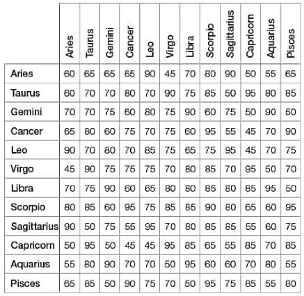 zodiac signs relationships love compatibility