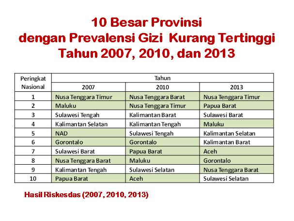 10 Besar Provinsi Dengan Gizi Kuran