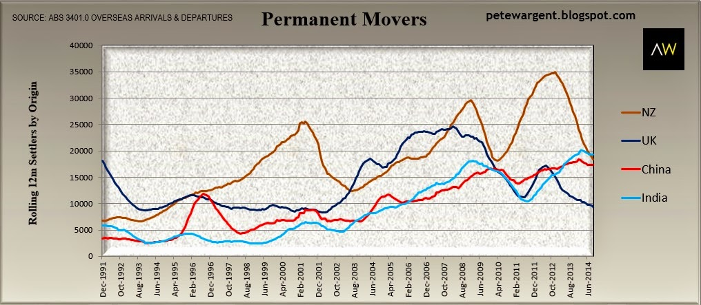 Permanent movers