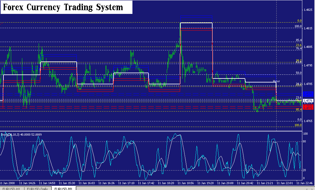 forex currency trading system is very helpfull to trading