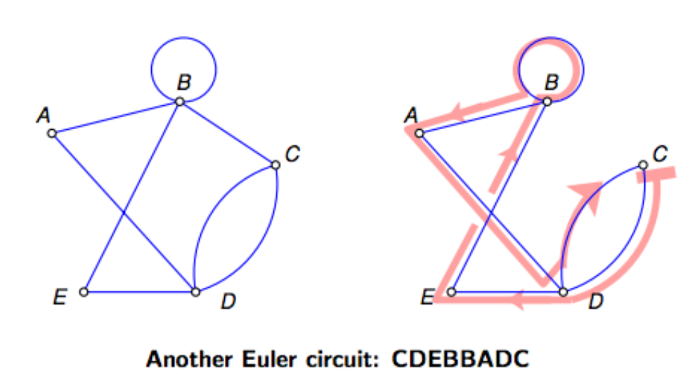 euler and hamiltonian circuits Euler and hamilton paths and circuits recall that paths and circuits are said to  be simple if they do not contain the same edge more than once definition 1: an.