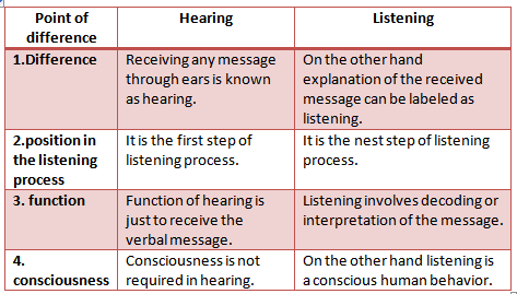what is the difference between listening When we listen, that's when the neurons really fire  the difference between the  sense of hearing and the skill of listening is attention hearing.