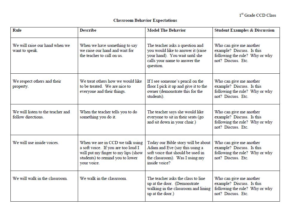 classroom behavior Another approach that involves students in developing classroom expectations is to have students write or draw expectations for the establishing expectations together is common practice in classrooms where the goal is pro-social behavior and creating a high level of student involvement.