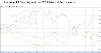 Leveraged Agriculture ETF