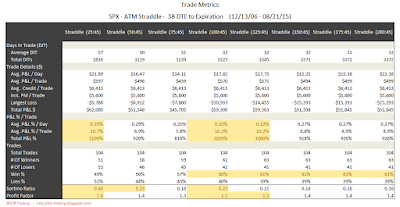 SPX Short Options Straddle Trade Metrics - 38 DTE - Risk:Reward 45% Exits