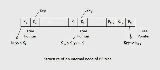 Structure of an internal node of B+ tree