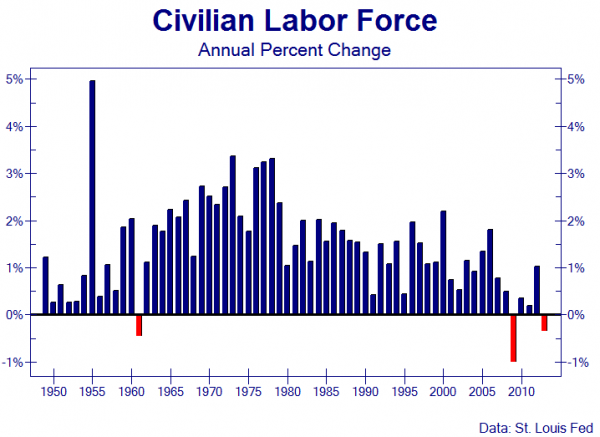 Recession Alert: Economy Skating On Thin Ice - civilian labor force chart