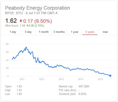 Peabody Energy share price chart