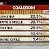 Ballarò il sondaggio su chi votano gli italiani