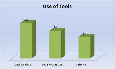 Use of Tools