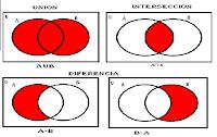 Algunas operaciones binarias  entre conjuntos: Unión, intersección y diferencia.