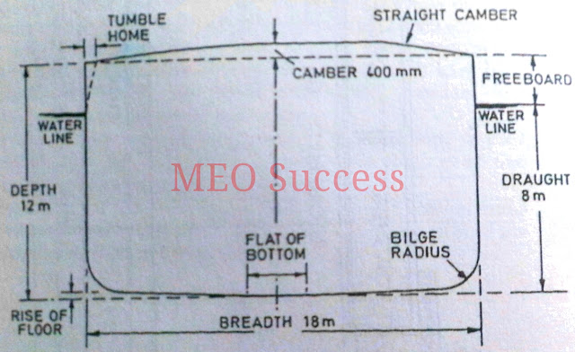 ship terminology important
