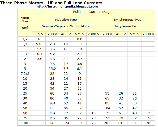 How To Find Out Full Load Current on ac capacitor sizing