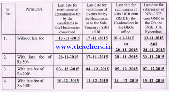 TS SSC 10th Public Exams 2016 Fee Dates-Telangana SSC Fee Last Date