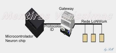 O protocolo LoNWorks usa um microcontrolador que atribui endereços ID para cada dispositivo