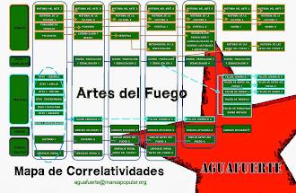 Mapas de Correlatividades y Planes de Estudios