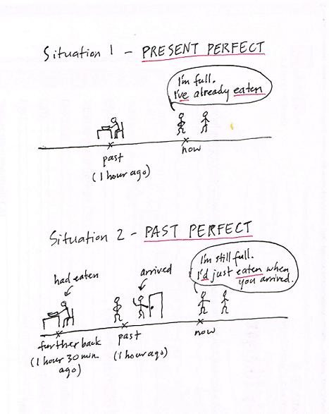 present perfect vs past perfect English verb tenses