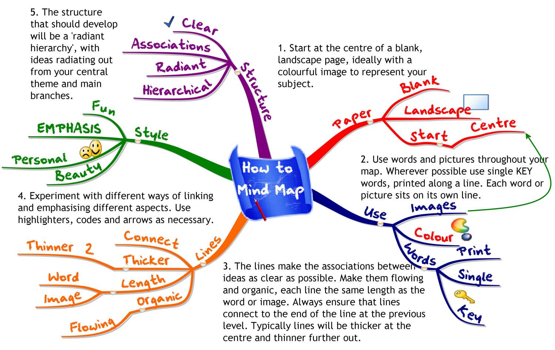 i m creative mind map