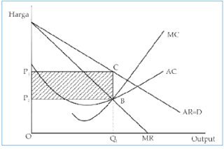 Grafik keuntungan maksimum.