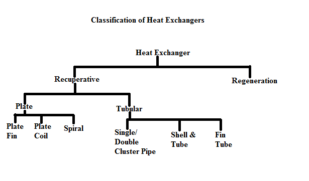 Mechanical Engineering  Heat Exchangers