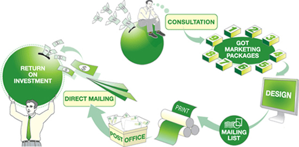 GotPrint direct mail marketing service workflow map