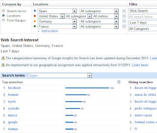 Términos más buscados en Google a fecha 10 julio ed 2012