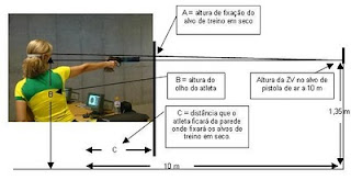 Posicionamento do alvo - Treinamento em seco - Tiro Esportivo