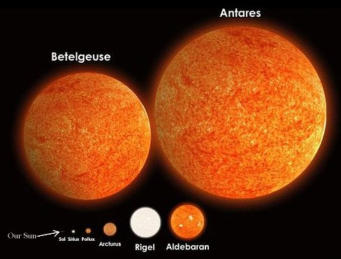 Blog FUAD - Informasi Dikongsi BersamaAntares Compared To The Sun